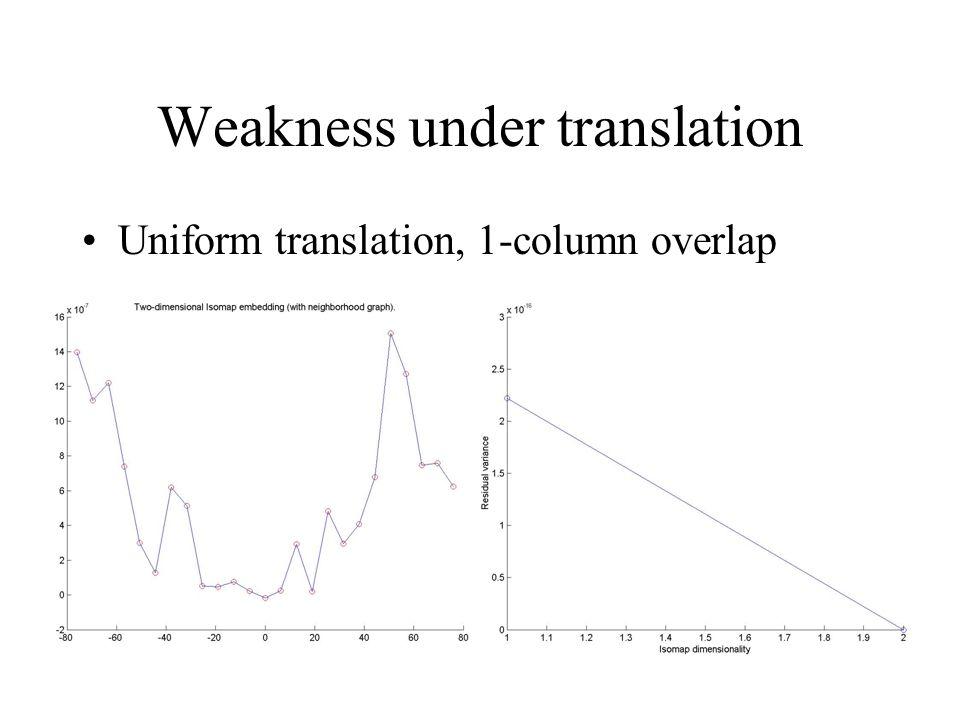 Weakness under translation Uniform translation, 1-column overlap