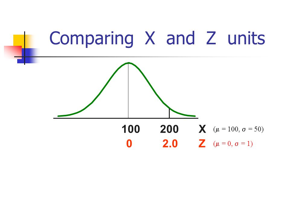 The Standard Normal Distribution (Z ) All normal distributions can be converted into the standard normal curve by subtracting the mean and dividing by the standard deviation: Somebody calculated all the integrals for the standard normal and put them in a table.