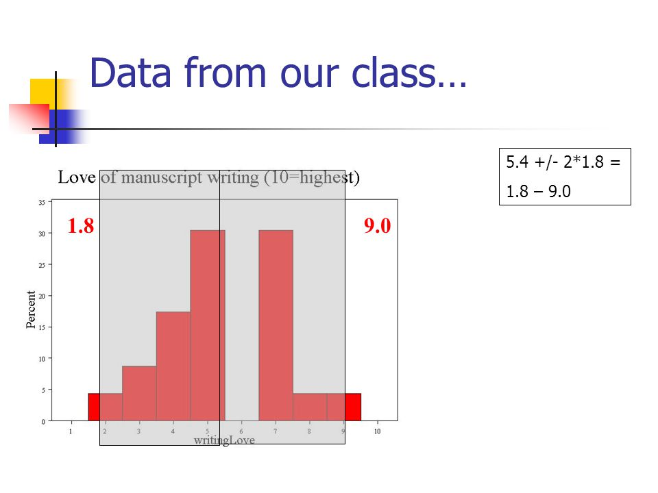 Data from our class… 5.4 +/- 1.8 = 3.6 – 7.2 3.67.2