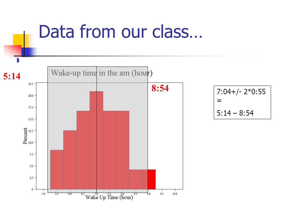 Data from our class… 7:04+/- 0:55 = 6:09 – 7:59 6:09 7:59