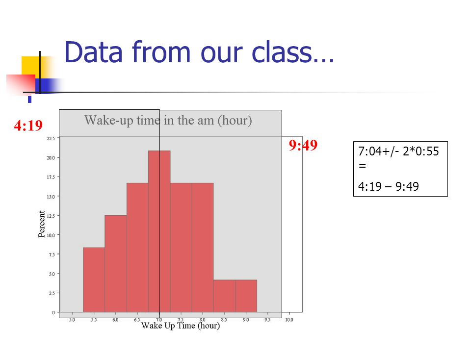 Data from our class… 7:04+/- 2*0:55 = 5:14 – 8:54 5:14 8:54