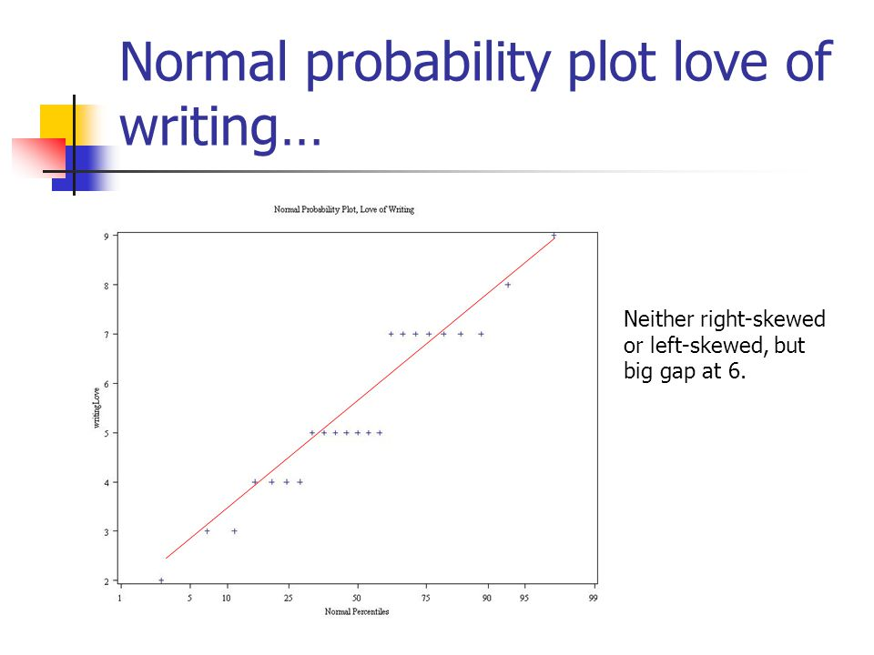 Normal probability plot coffee… Right-Skewed! (concave up)