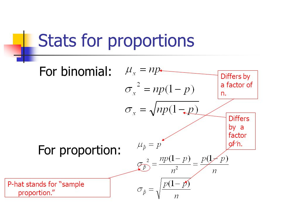 Proportions… The binomial distribution forms the basis of statistics for proportions.