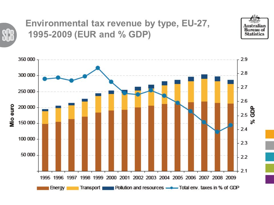 Environmental tax revenue by type, EU-27, 1995-2009 (EUR and % GDP)