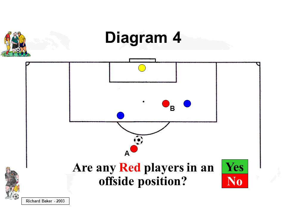 Richard Baker - 2003 Yes Diagram 4 B A Are any Red players in an offside position? No