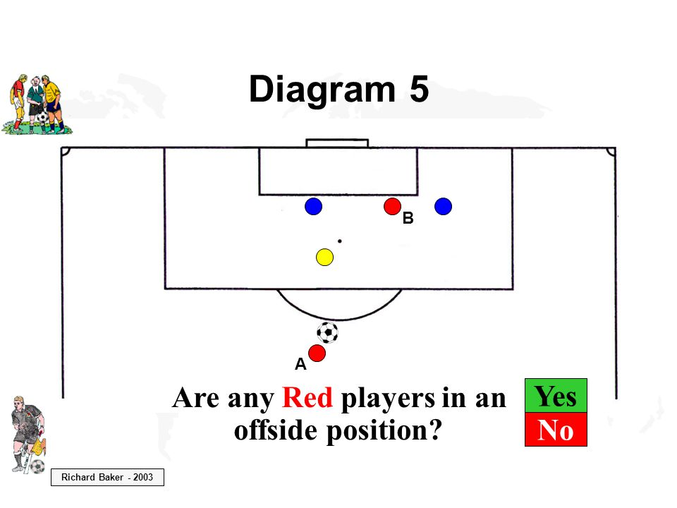 Richard Baker - 2003 Yes Diagram 5 B A Are any Red players in an offside position? No