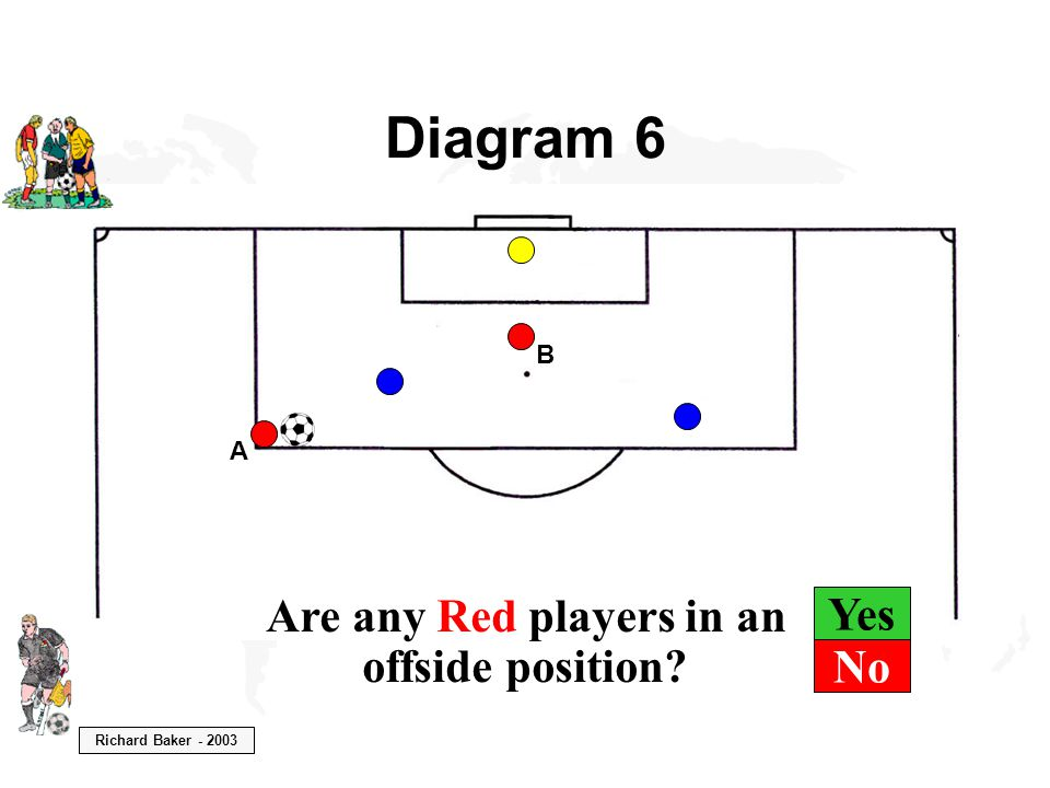 Richard Baker - 2003 Yes Diagram 6 B A Are any Red players in an offside position? No