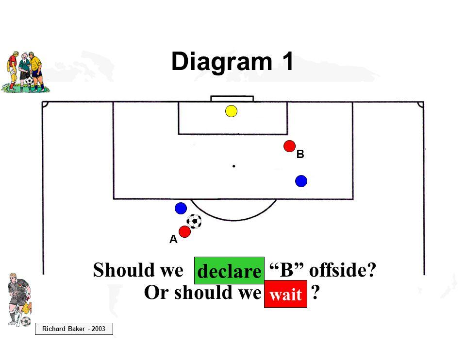 Richard Baker - 2003 Should we declare B offside Or should we wait declare wait Diagram 1 B A