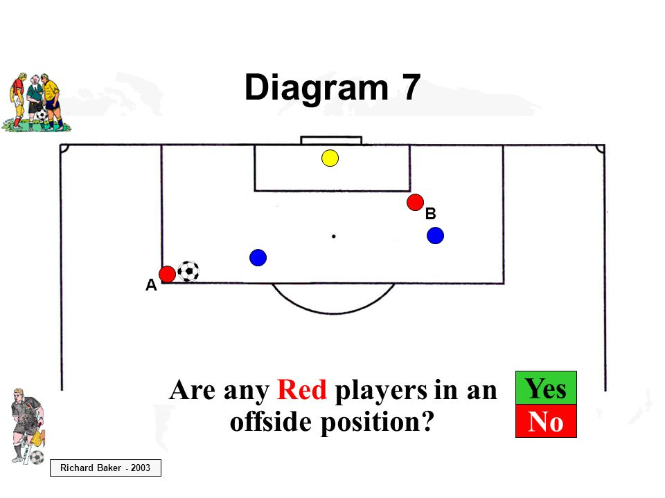Richard Baker - 2003 Yes Diagram 7 B A Are any Red players in an offside position No
