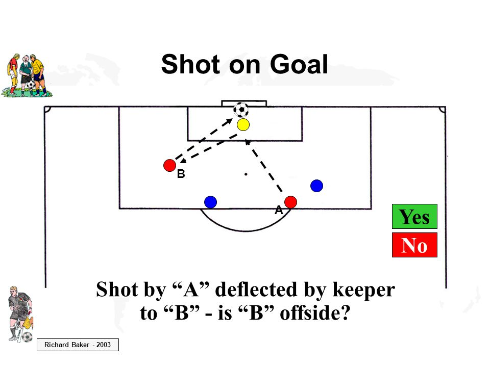 """Richard Baker - 2003 Yes Shot on Goal B A Shot by """"A"""" deflected by keeper to """"B"""" - is """"B"""" offside? No"""