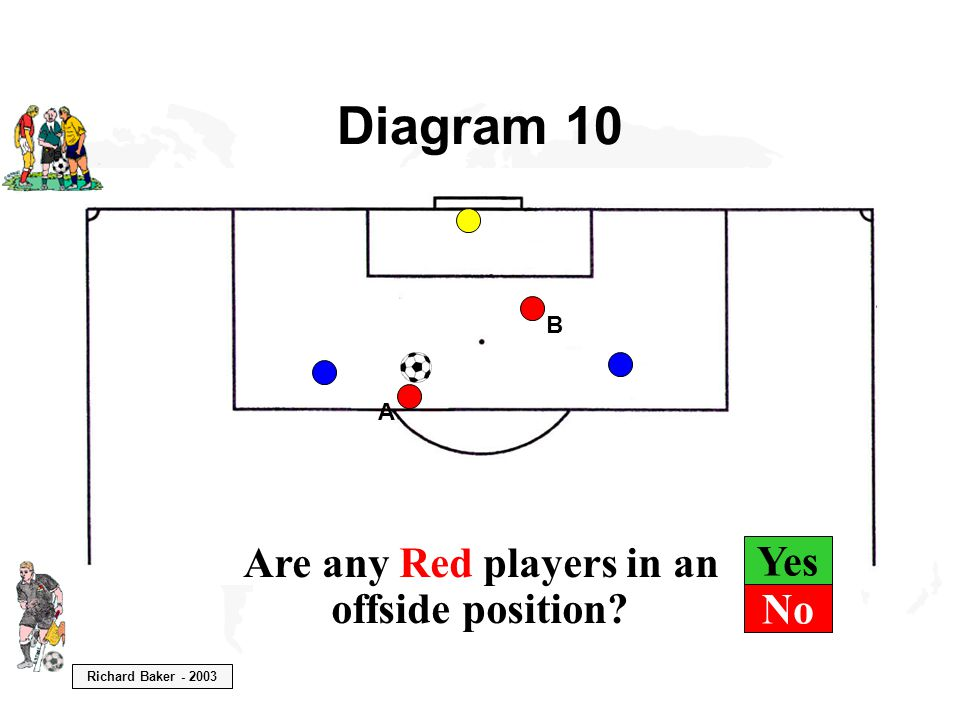 Richard Baker - 2003 Yes Diagram 10 B A Are any Red players in an offside position? No
