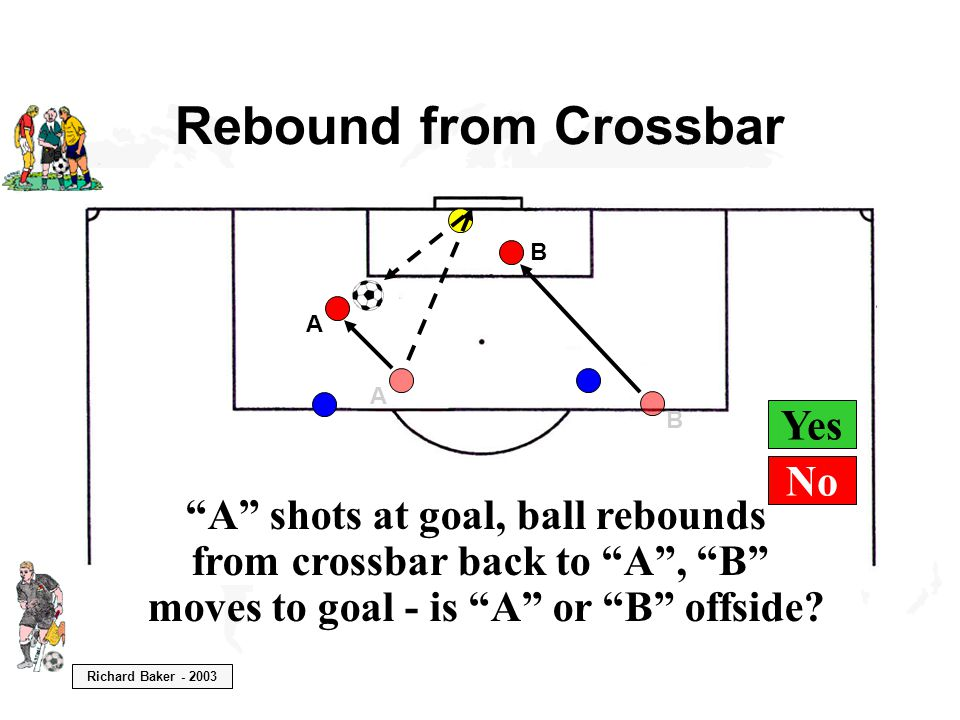 Richard Baker - 2003 Yes Rebound from Crossbar B A A shots at goal, ball rebounds from crossbar back to A , B moves to goal - is A or B offside.