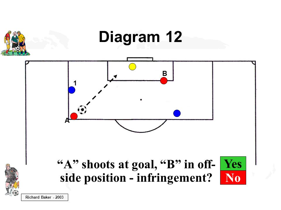 """Richard Baker - 2003 Yes Diagram 12 """"A"""" shoots at goal, """"B"""" in off- side position - infringement? 1 A B No"""