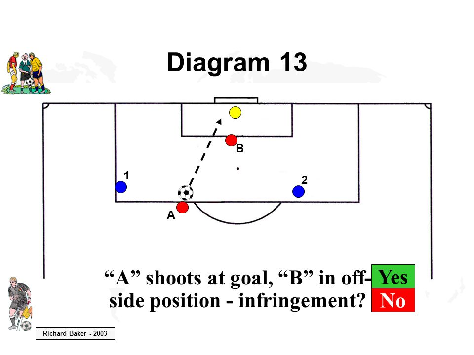 Richard Baker - 2003 Yes Diagram 13 B A A shoots at goal, B in off- side position - infringement.