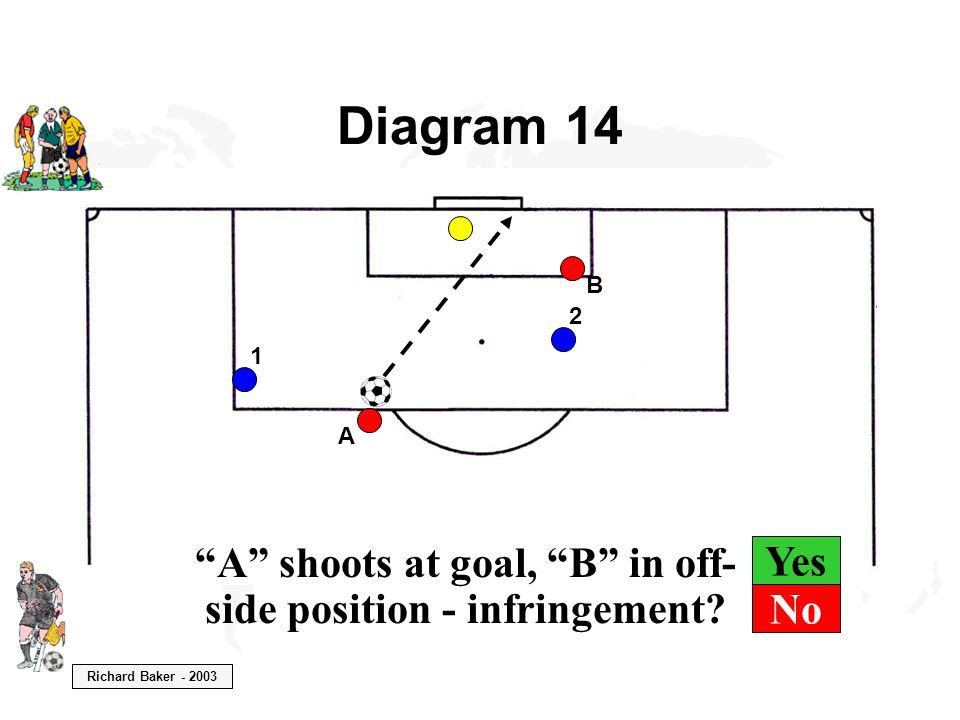 """Richard Baker - 2003 Yes Diagram 14 B A """"A"""" shoots at goal, """"B"""" in off- side position - infringement? 1 2 No"""