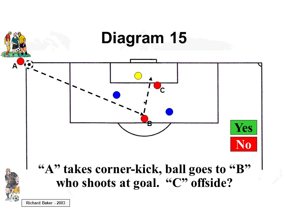 Richard Baker - 2003 Yes Diagram 15 A A takes corner-kick, ball goes to B who shoots at goal.
