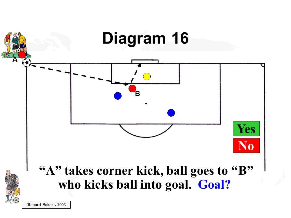 Richard Baker - 2003 Yes Diagram 16 A A takes corner kick, ball goes to B who kicks ball into goal.