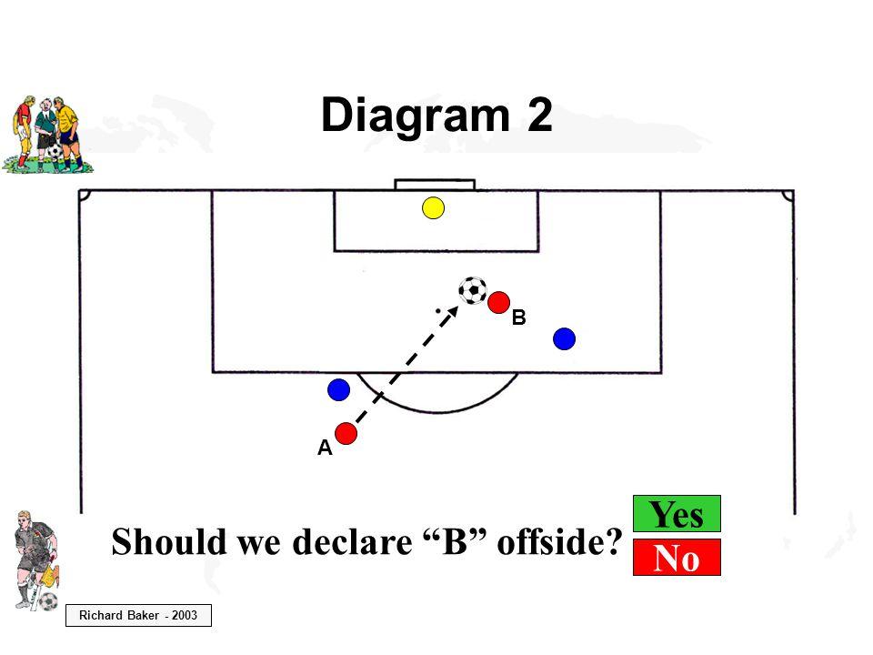 Richard Baker - 2003 Diagram 2 B A Should we declare B offside Yes No