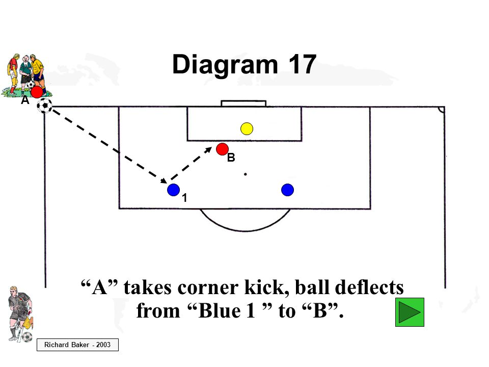 Richard Baker - 2003 Diagram 17 A A takes corner kick, ball deflects from Blue 1 to B . B 1