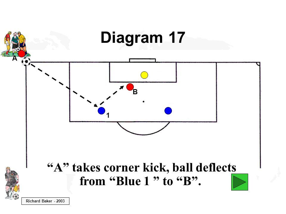 "Richard Baker - 2003 Diagram 17 A ""A"" takes corner kick, ball deflects from ""Blue 1 "" to ""B"". B 1"