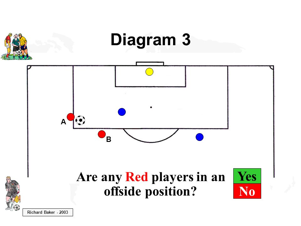 Richard Baker - 2003 Yes Diagram 3 B A Are any Red players in an offside position? No