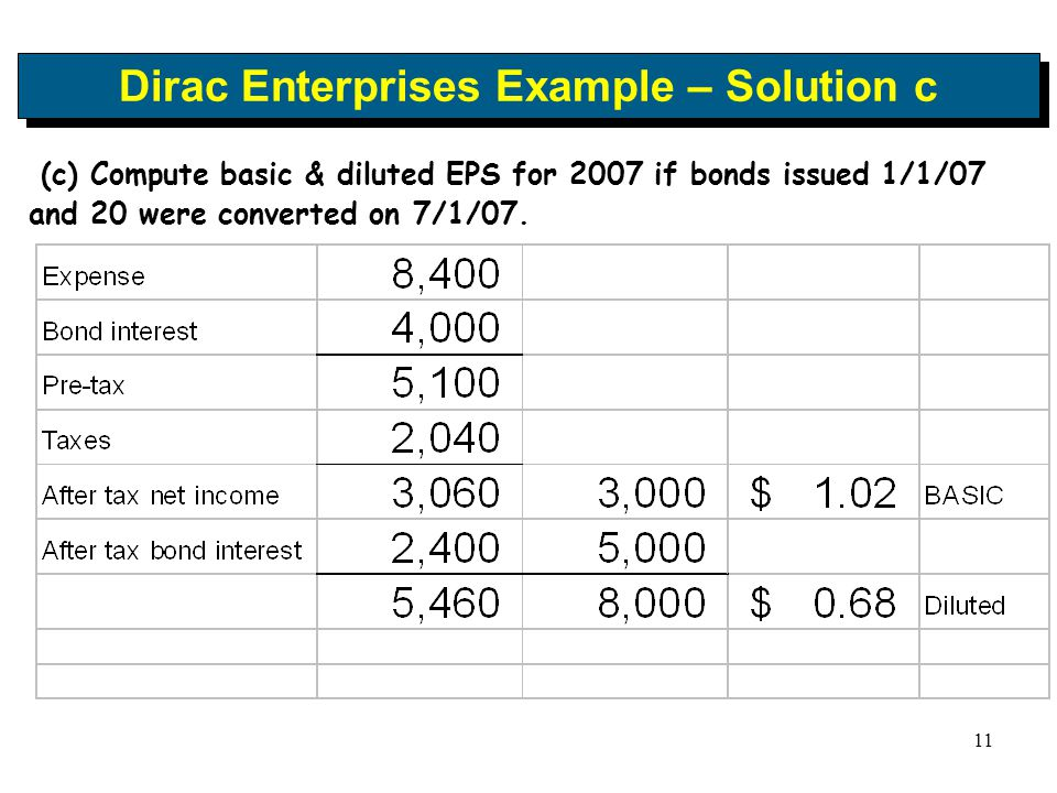 11 Dirac Enterprises Example – Solution c (c) Compute basic & diluted EPS for 2007 if bonds issued 1/1/07 and 20 were converted on 7/1/07.