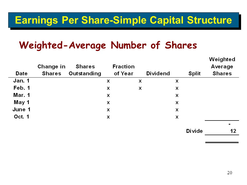 20 Earnings Per Share-Simple Capital Structure Weighted-Average Number of Shares