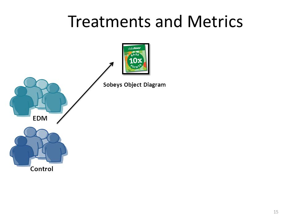 Treatments and Metrics 15 Sobeys Object Diagram EDM Control