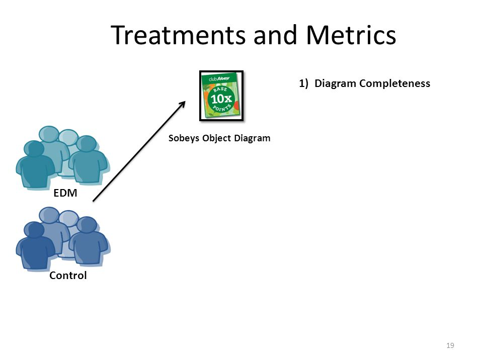 Treatments and Metrics 19 Sobeys Object Diagram 1) Diagram Completeness EDM Control