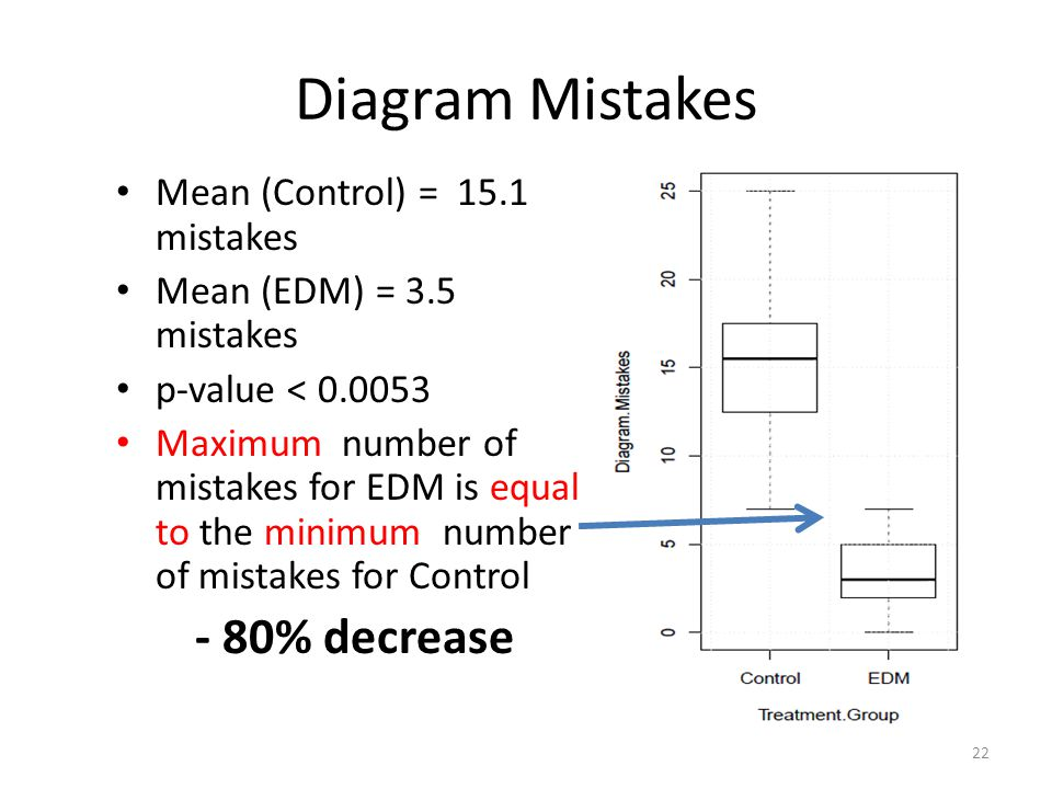 Diagram Mistakes Mean (Control) = 15.1 mistakes Mean (EDM) = 3.5 mistakes p-value < 0.0053 Maximum number of mistakes for EDM is equal to the minimum number of mistakes for Control - 80% decrease 22