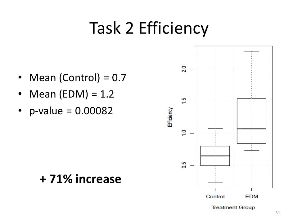 Task 2 Efficiency Mean (Control) = 0.7 Mean (EDM) = 1.2 p-value = 0.00082 + 71% increase 31