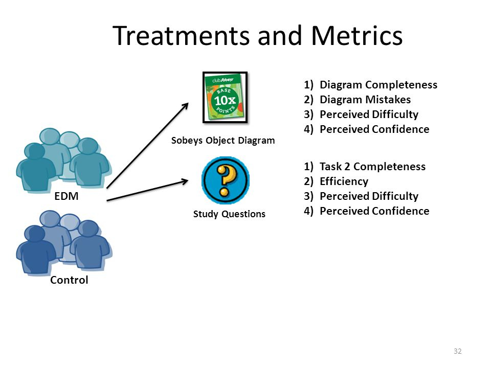 Treatments and Metrics 32 Study Questions Sobeys Object Diagram 1) Diagram Completeness 2) Diagram Mistakes 3) Perceived Difficulty 4) Perceived Confidence 1) Task 2 Completeness 2) Efficiency 3) Perceived Difficulty 4) Perceived Confidence EDM Control