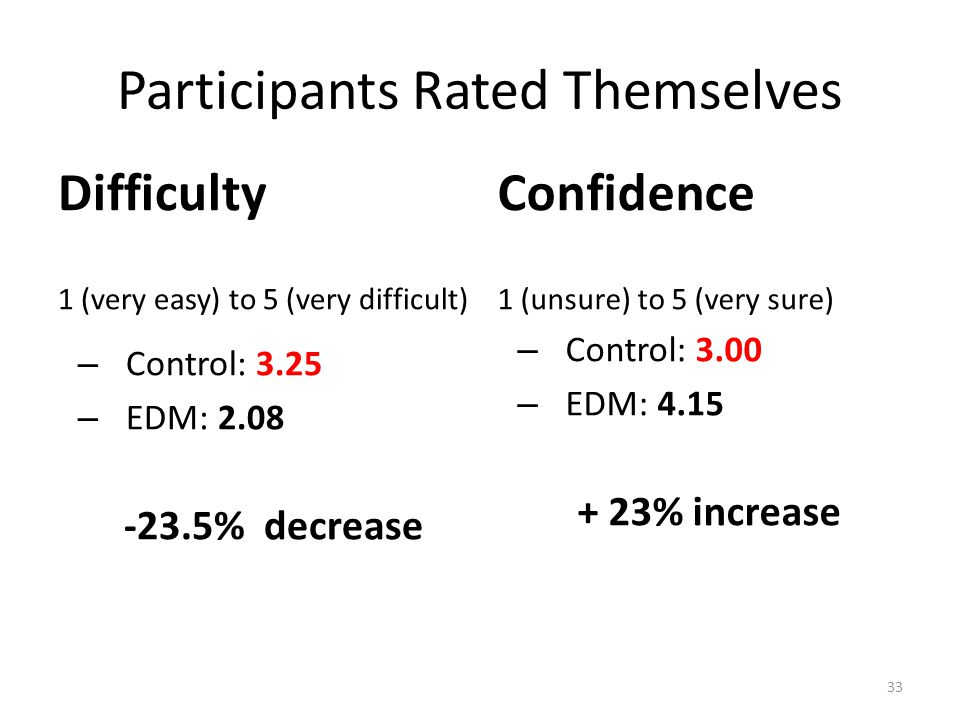 Participants Rated Themselves Difficulty 1 (very easy) to 5 (very difficult) – Control: 3.25 – EDM: 2.08 -23.5% decrease Confidence 1 (unsure) to 5 (very sure) – Control: 3.00 – EDM: 4.15 + 23% increase 33