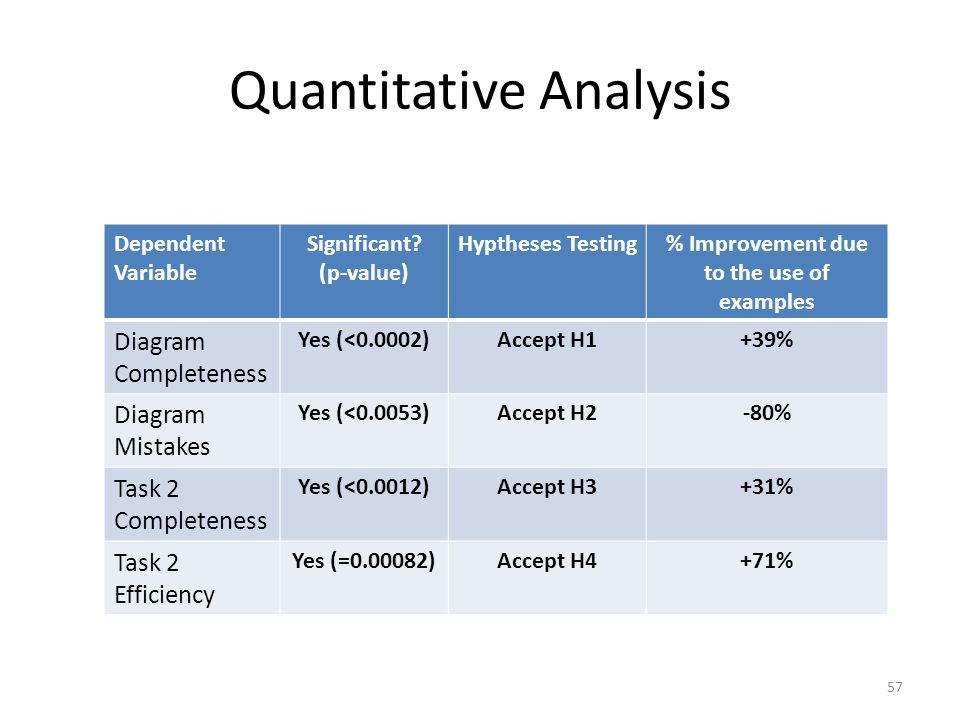 Quantitative Analysis 57 Dependent Variable Significant.