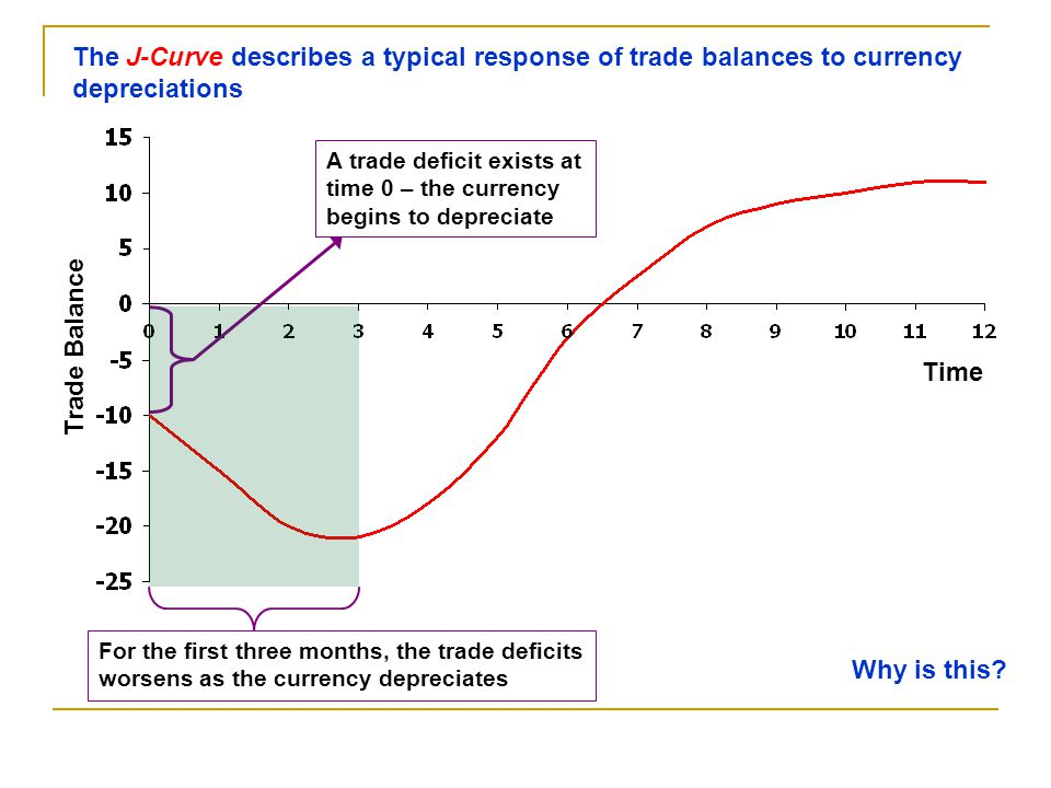 Trade Balance Time Why is this.