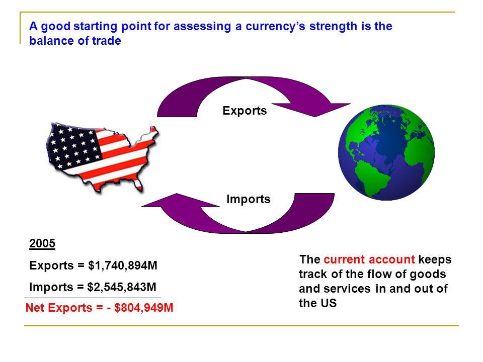 The trade balance approach relies on a perfect pass-through from exchange rate changes to the domestic price.