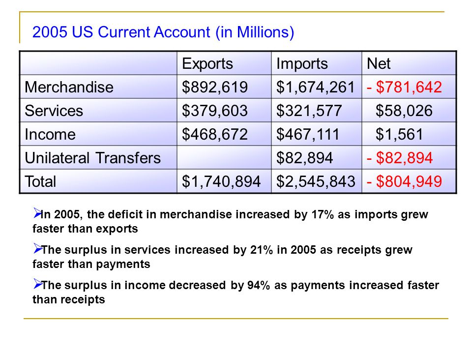 US Exports US Imports The largest component of the US trade deficit is China (roughly $200B per year), followed by the EU, Japan, Canada, and Mexico.