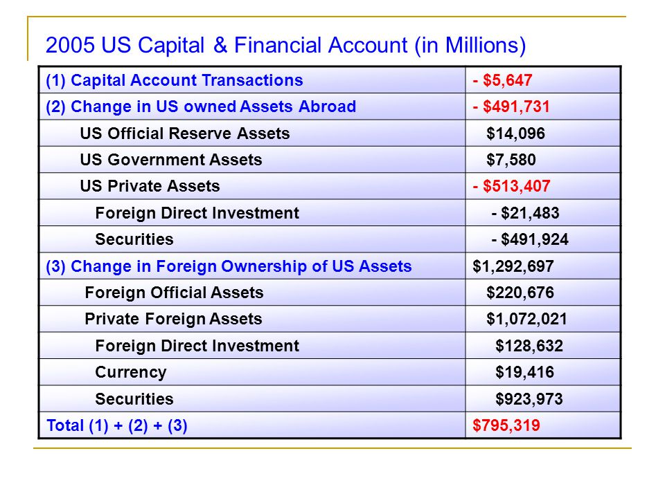 (1) Capital Account Transactions- $5,647 (2) Change in US owned Assets Abroad- $491,731 US Official Reserve Assets $14,096 US Government Assets $7,580 US Private Assets- $513,407 Foreign Direct Investment - $21,483 Securities - $491,924 (3) Change in Foreign Ownership of US Assets$1,292,697 Foreign Official Assets $220,676 Private Foreign Assets $1,072,021 Foreign Direct Investment $128,632 Currency $19,416 Securities $923,973 Total (1) + (2) + (3)$795,319 2005 US Capital & Financial Account (in Millions)