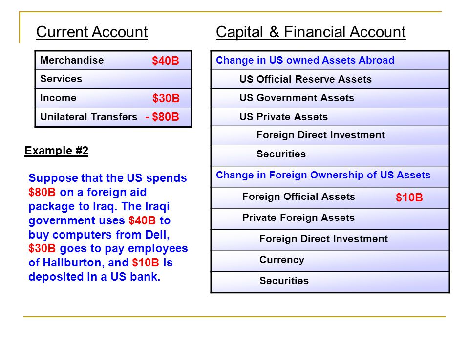 Change in US owned Assets Abroad US Official Reserve Assets US Government Assets US Private Assets Foreign Direct Investment Securities Change in Foreign Ownership of US Assets Foreign Official Assets Private Foreign Assets Foreign Direct Investment Currency Securities Merchandise Services Income Unilateral Transfers Current AccountCapital & Financial Account Example #2 Suppose that the US spends $80B on a foreign aid package to Iraq.