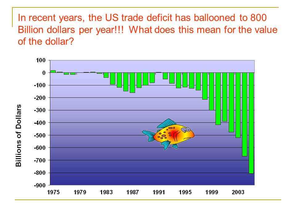 A trade deficit implies that the US is borrowing from the rest of the world (currently, we are borrowing at the rate of $2B per day).