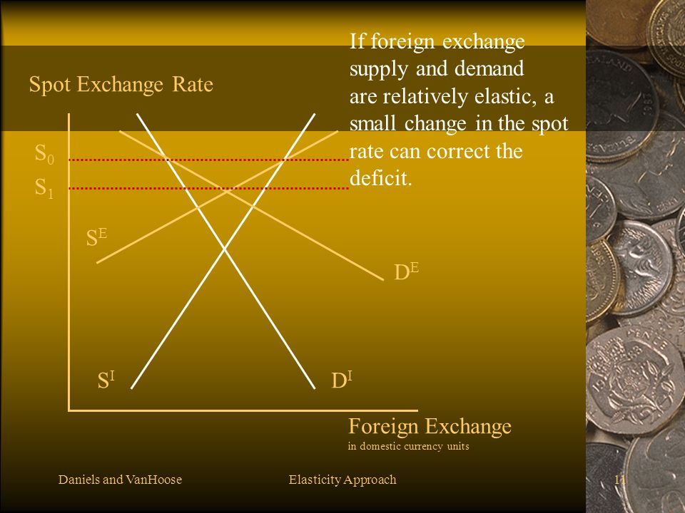 Daniels and VanHooseElasticity Approach11 DIDI DEDE SISI SESE Foreign Exchange in domestic currency units Spot Exchange Rate S0S0 If foreign exchange