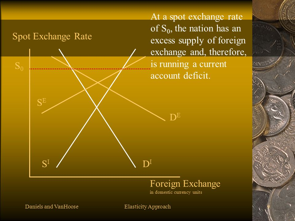 Daniels and VanHooseElasticity Approach9 DIDI DEDE SISI SESE Foreign Exchange in domestic currency units Spot Exchange Rate S0S0 At a spot exchange ra