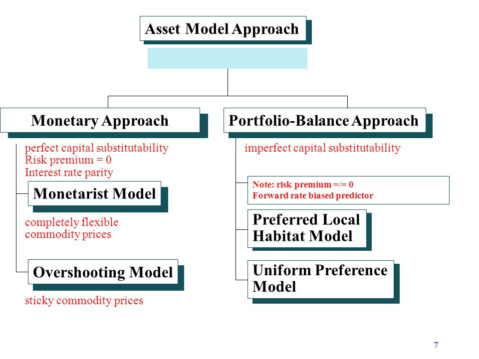 8 Asset Model: Monetary Approach  Spot exchange rate is relative price of two monies.