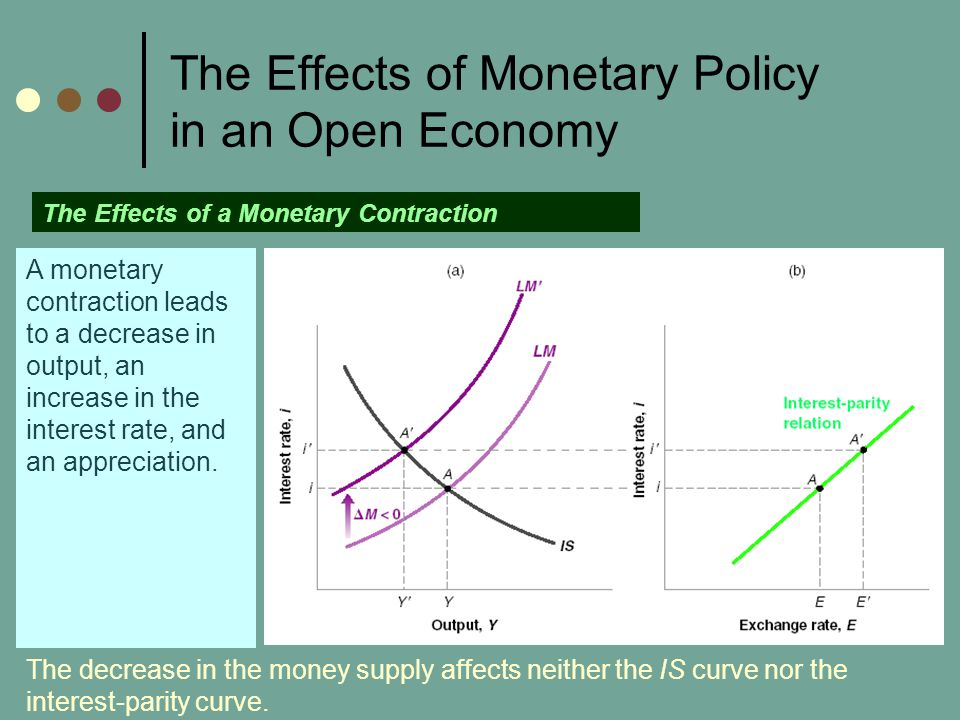 The Effects of Monetary Policy in an Open Economy The Effects of a Monetary Contraction A monetary contraction leads to a decrease in output, an increase in the interest rate, and an appreciation.