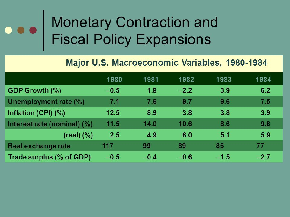 Monetary Contraction and Fiscal Policy Expansions Major U.S.