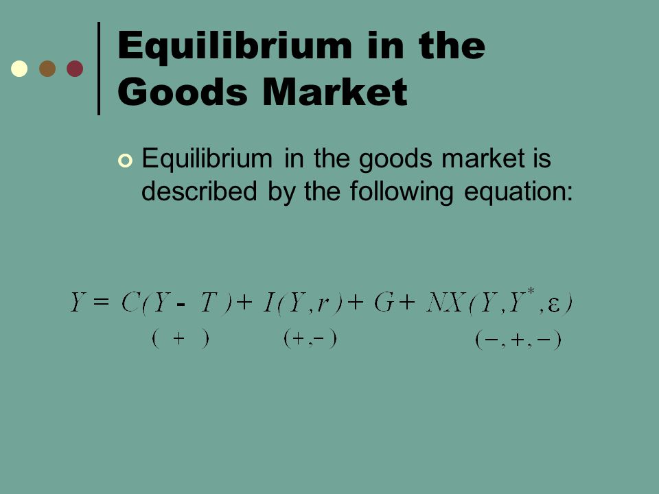 Equilibrium in the Goods Market Equilibrium in the goods market is described by the following equation: