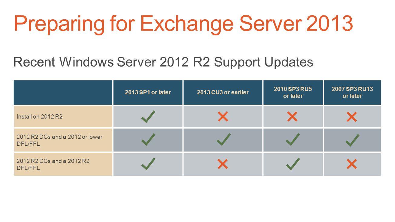 Preparing for Exchange Server 2013 Operating Systems Prerequisites for Exchange Installs Windows Server 2008 R2 SP1 64-bit Standard or Enterprise edit