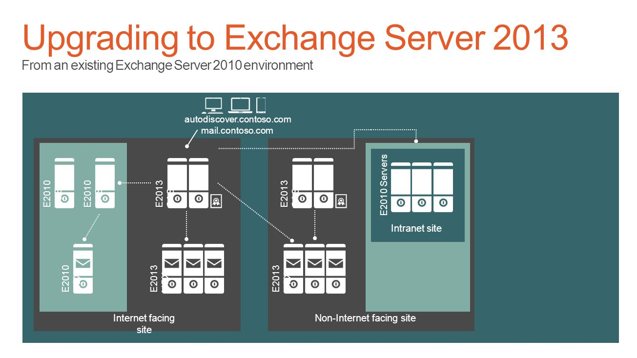 E2010 HUB Internet facing site autodiscover.contoso.com mail.contoso.com E2010 CAS E2010 MBX Non-Internet facing site Intranet site E2010 Servers