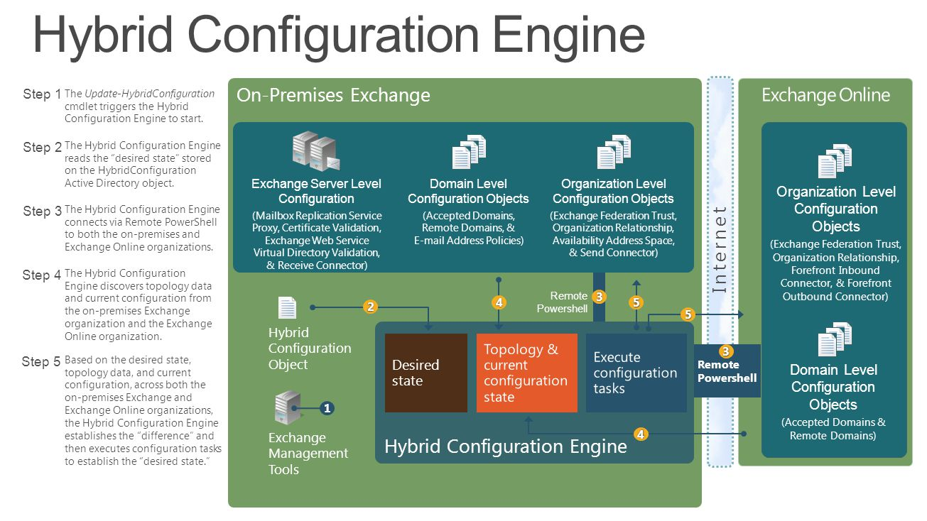 On-Premises Exchange Hybrid Configuration Engine Desired state Internet Step 5 Exchange Management Tools Organization Level Configuration Objects (Exchange Federation Trust, Organization Relationship, Forefront Inbound Connector, & Forefront Outbound Connector) Domain Level Configuration Objects (Accepted Domains & Remote Domains) Hybrid Configuration Object Exchange Server Level Configuration (Mailbox Replication Service Proxy, Certificate Validation, Exchange Web Service Virtual Directory Validation, & Receive Connector) Domain Level Configuration Objects (Accepted Domains, Remote Domains, & E-mail Address Policies) Organization Level Configuration Objects (Exchange Federation Trust, Organization Relationship, Availability Address Space, & Send Connector) 1 2 4 5 5 4 Step 1 The Update-HybridConfiguration cmdlet triggers the Hybrid Configuration Engine to start.