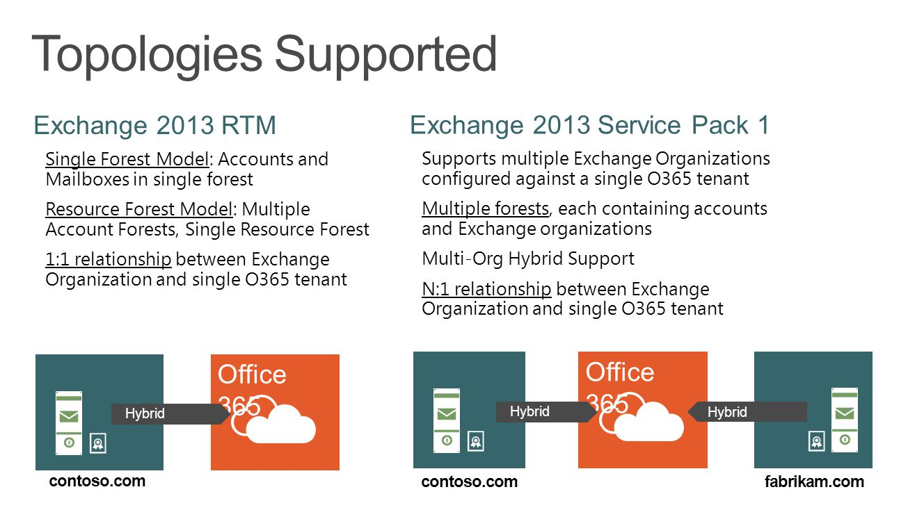 Topologies Supported Exchange 2013 RTM Single Forest Model: Accounts and Mailboxes in single forest Resource Forest Model: Multiple Account Forests, S
